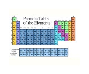 10 Elements On Periodic Table About To Make An Historic Change