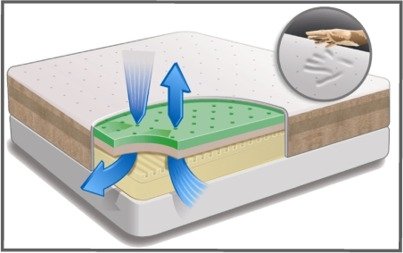Are Memory Foam Mattresses Safe Tempflow Review of Biogreen technology